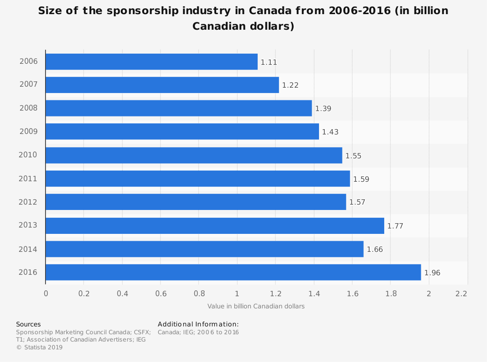 Statistic: Size of the sponsorship industry in Canada from 2006-2016 (in billion Canadian dollars)   Statista