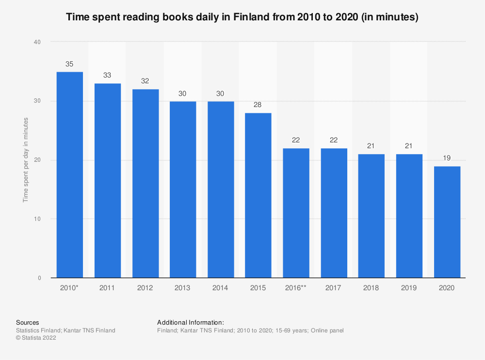 Statistic: Time spent reading books daily in Finland from 2011 to 2017 (in minutes) | Statista
