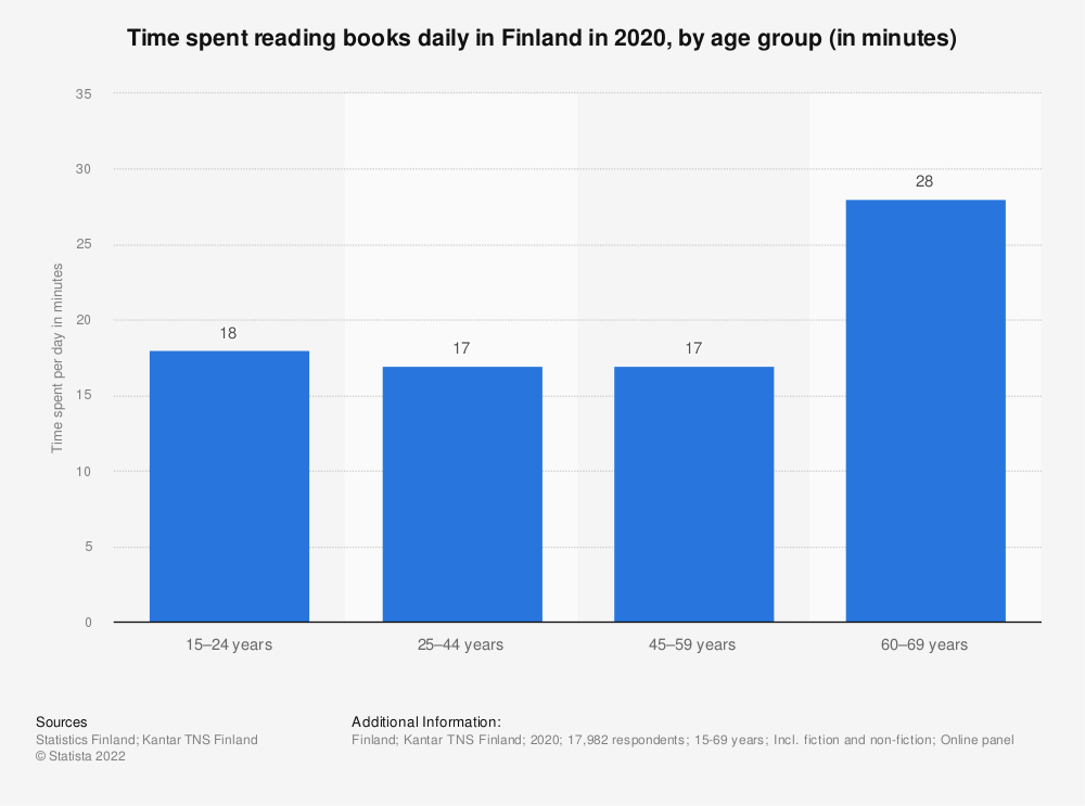 Statistic: Time spent reading books daily in Finland in 2017, by age group (in minutes) | Statista