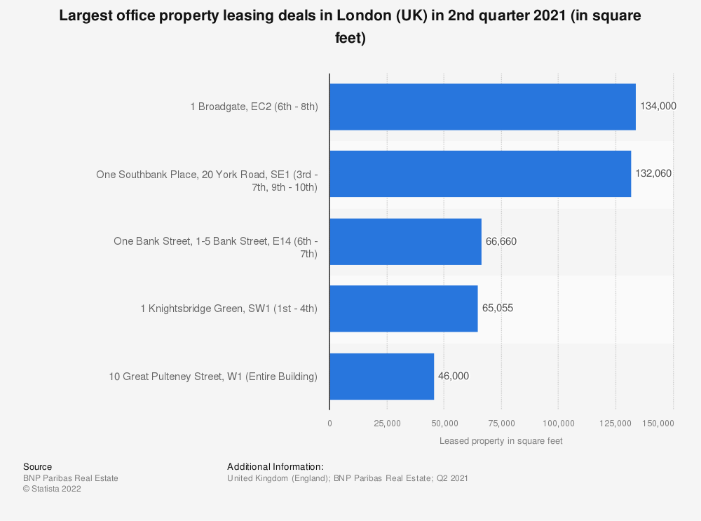 Statistic: Largest office property leasing deals in London (UK) as of the 1st quarter 2018 (in square feet) | Statista
