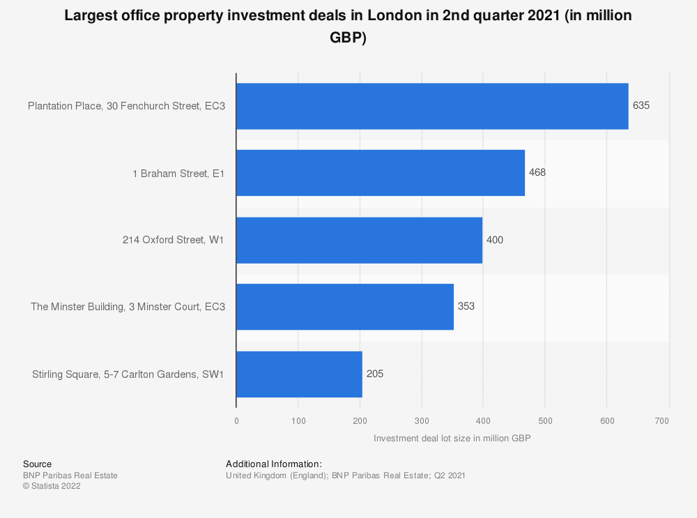 Statistic: Largest office property investment deals in London in the 1st quarter 2019 (in million GBP) | Statista