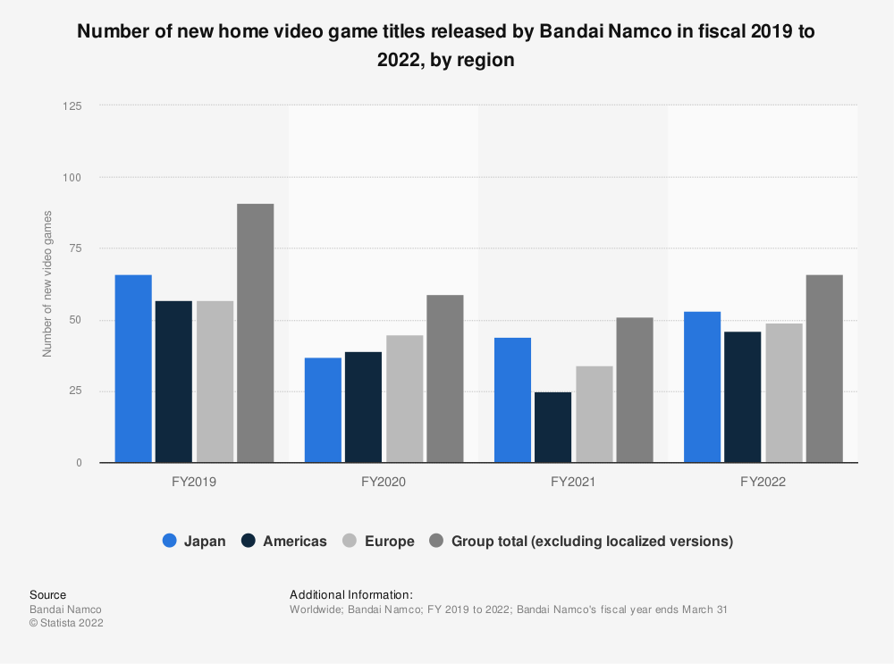 Statistic: Number of new home video game titles released by Bandai Namco in fiscal 2019 to 2021, by region | Statista
