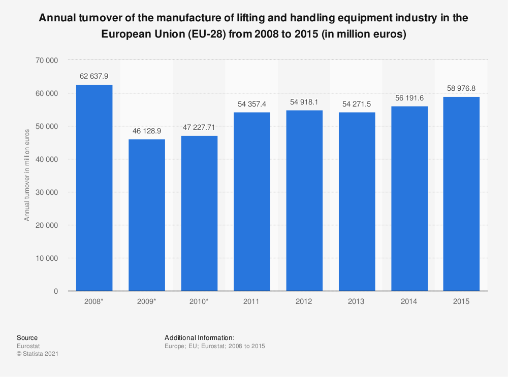 Statistic: Annual turnover of the manufacture of lifting and handling equipment industry in the European Union (EU-28) from 2008 to 2015 (in million euros) | Statista
