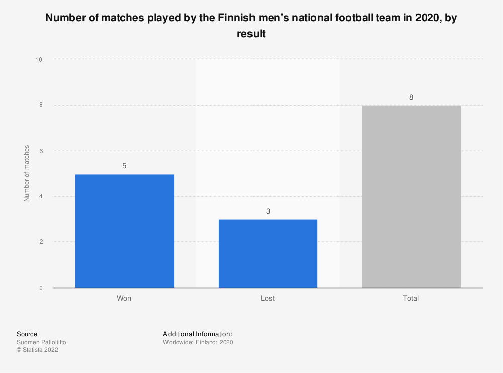 Statistic: Number of matches played by the Finnish men's national football team in 2018, by game result | Statista