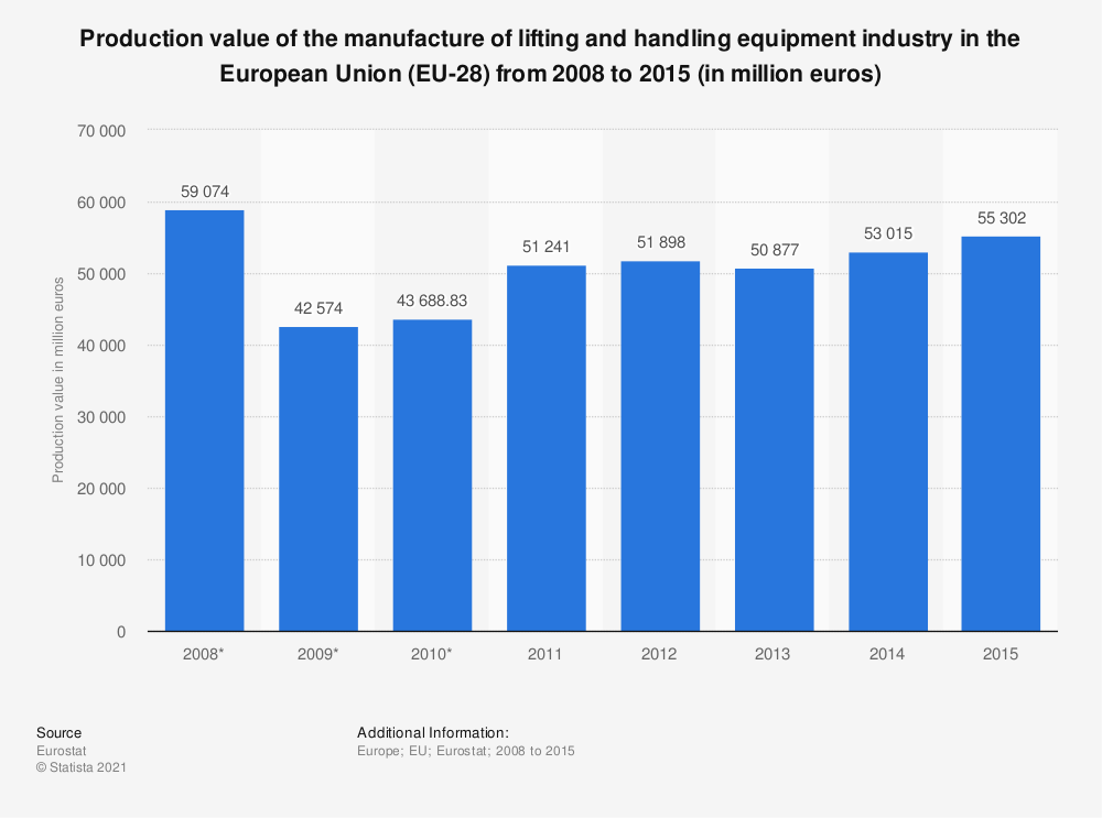 Statistic: Production value of the manufacture of lifting and handling equipment industry in the European Union (EU-28) from 2008 to 2015 (in million euros) | Statista