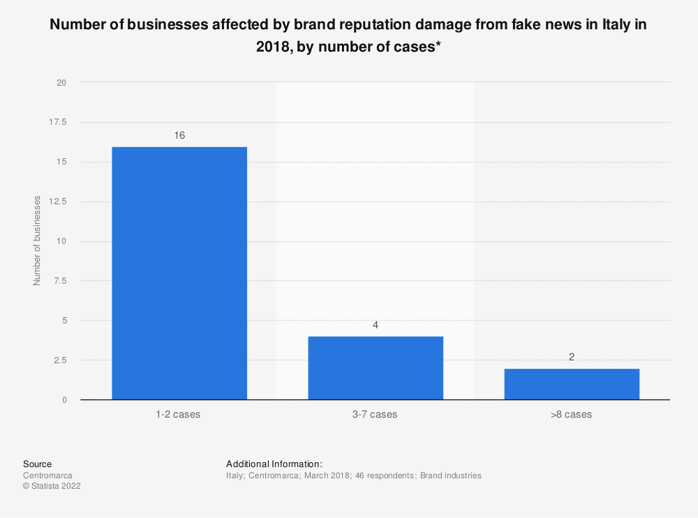 Statistic: Number of businesses affected by brand reputation damage from fake news in Italy in 2018, by number of cases*  | Statista