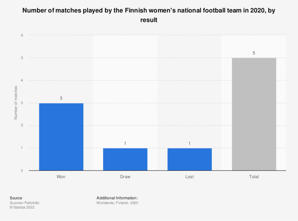Statistic: Number of matches played by the Finnish women's national football team in 2018, by game result | Statista