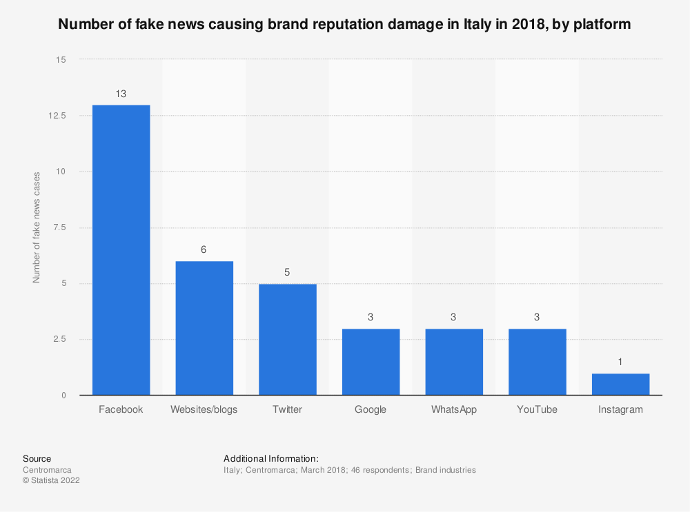 Statistic: Number of fake news causing brand reputation damage in Italy in 2018, by platform   Statista
