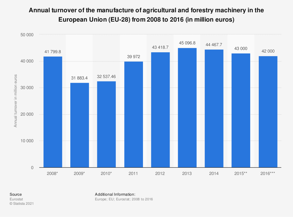 Statistic: Annual turnover of the manufacture of agricultural and forestry machinery in the European Union (EU-28) from 2008 to 2016 (in million euros) | Statista