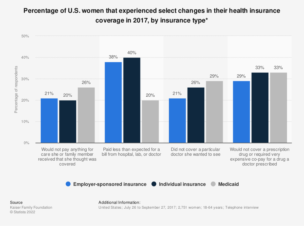 Statistic: Percentage of U.S. women that experienced select changes in their health insurance coverage in 2017, by insurance type* | Statista