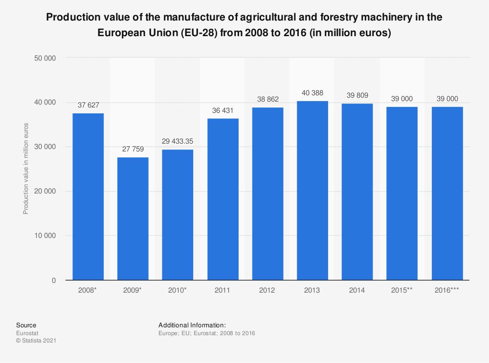 Statistic: Production value of the manufacture of agricultural and forestry machinery in the European Union (EU-28) from 2008 to 2016 (in million euros) | Statista