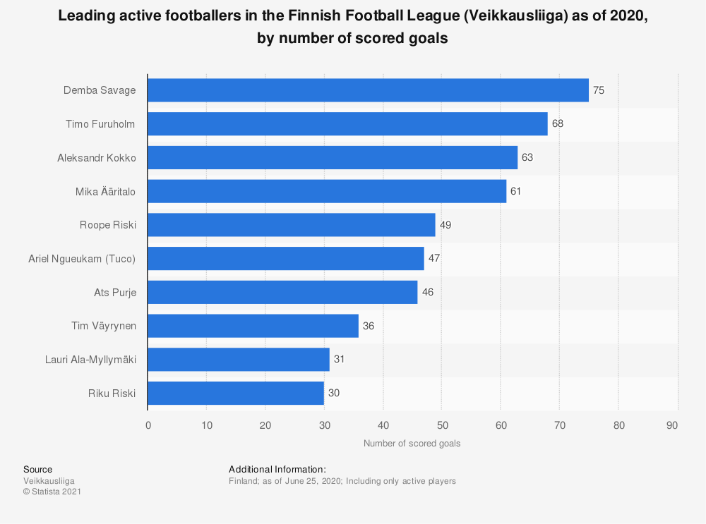 Statistic: Leading active footballers in the Finnish Football League (Veikkausliiga) as of 2020, by number of scored goals | Statista