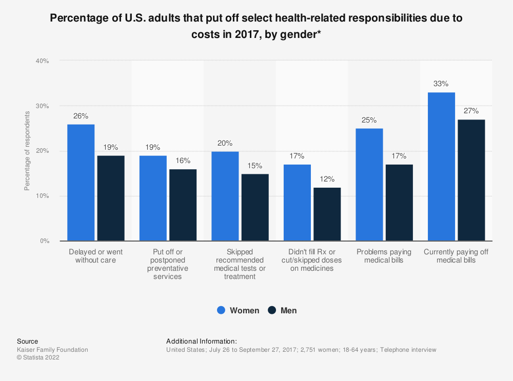 Statistic: Percentage of U.S. adults that put off select health-related responsibilities due to costs in 2017, by gender* | Statista
