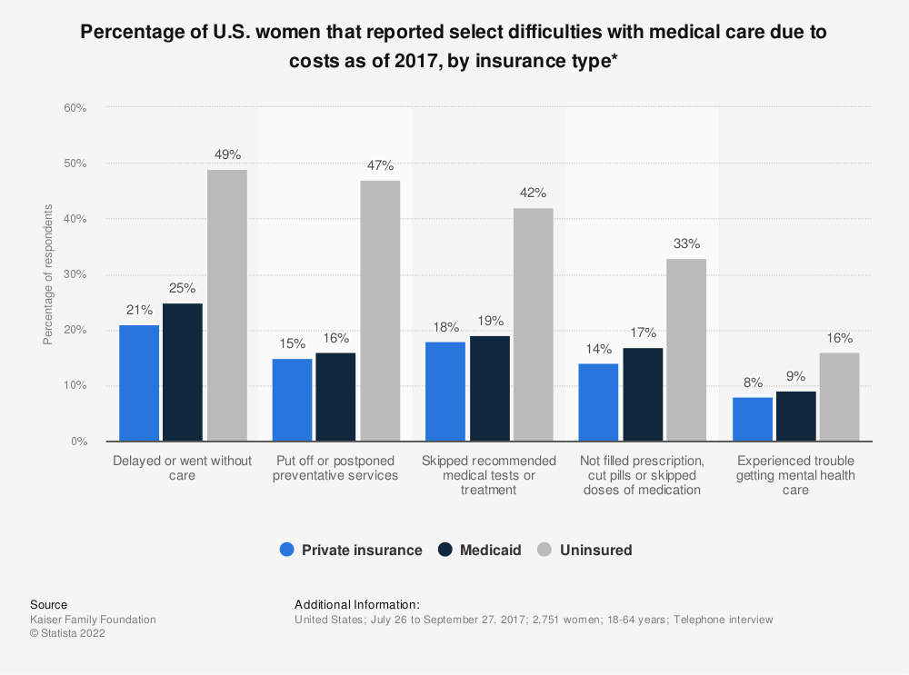 Statistic: Percentage of U.S. women that reported select difficulties with medical care due to costs as of 2017, by insurance type* | Statista