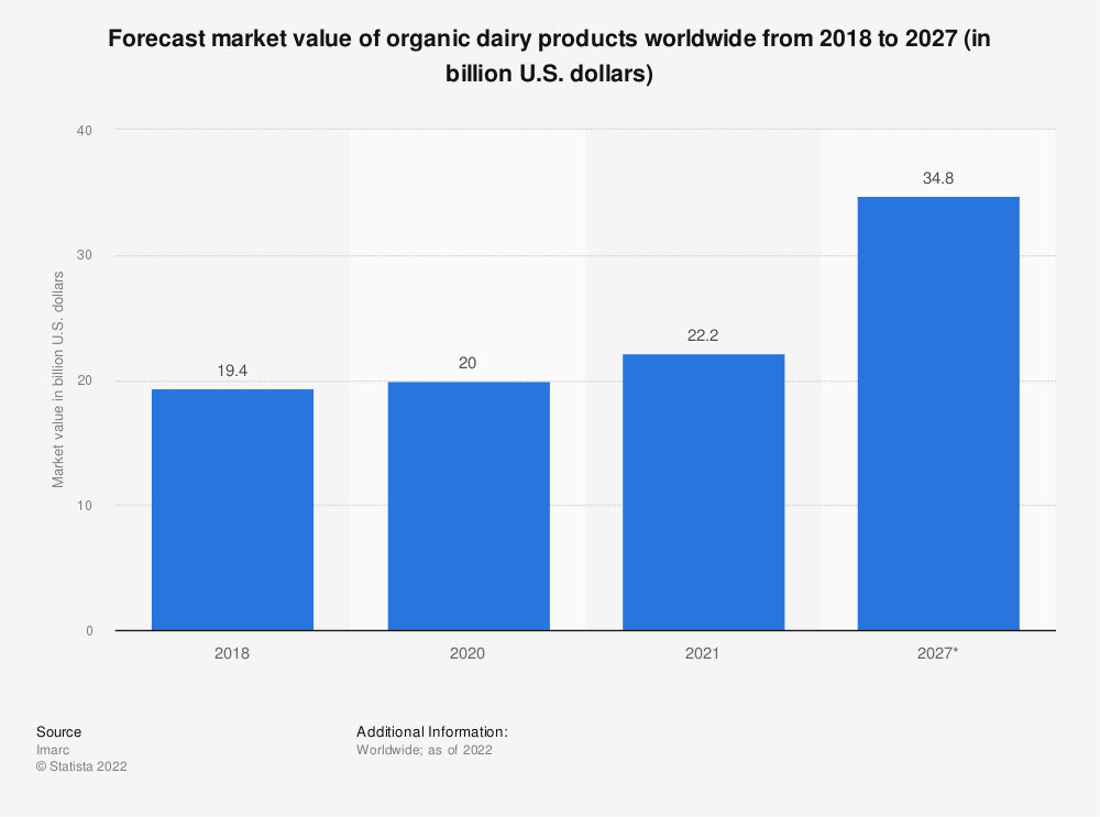 Statistic: Forecasted market value of organic dairy products worldwide in 2018 and 2024 (in billion U.S. dollars)   Statista