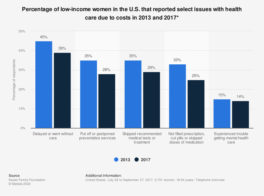 Statistic: Percentage of low-income women in the U.S. that reported select issues with health care due to costs in 2013 and 2017* | Statista
