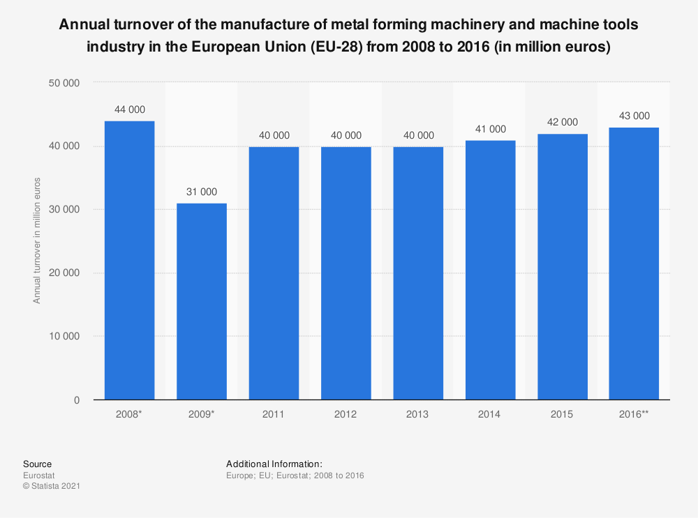 Statistic: Annual turnover of the manufacture of metal forming machinery and machine tools industry in the European Union (EU-28) from 2008 to 2016 (in million euros) | Statista