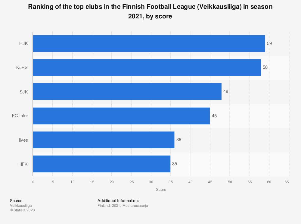 Statistic: Ranking of clubs in the Finnish Football League ('Veikkausliiga') in season 2017, by score | Statista