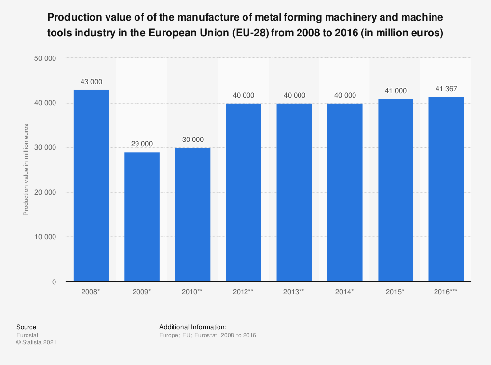Statistic: Production value of of the manufacture of metal forming machinery and machine tools industry in the European Union (EU-28) from 2008 to 2016 (in million euros)   Statista