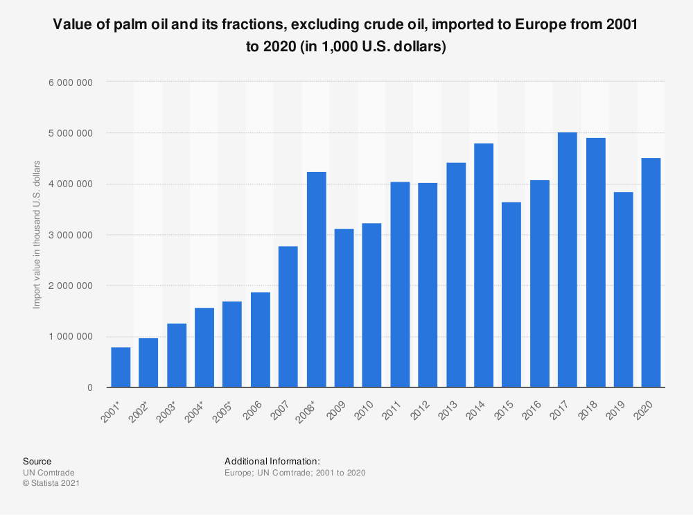 Statistic: Value of palm oil and its fractions, excluding crude oil, imported to Europe from 2001 to 2017 (in 1,000 U.S. dollars) | Statista