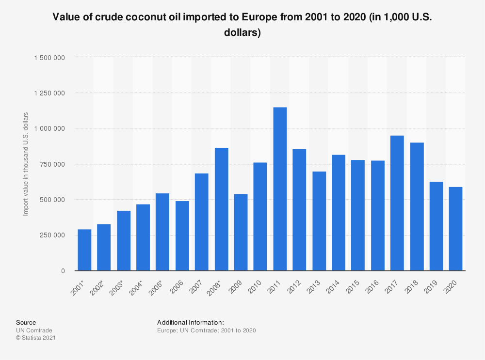 Statistic: Value of crude coconut oil imported to Europe from 2001 to 2018 (in 1,000 U.S. dollars) | Statista