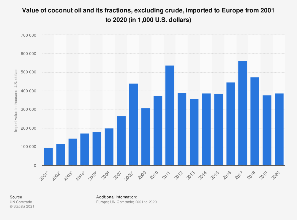 Statistic: Value of crude coconut oil and its fractions, excluding crude, imported to Europe from 2001 to 2018 (in 1,000 U.S. dollars) | Statista