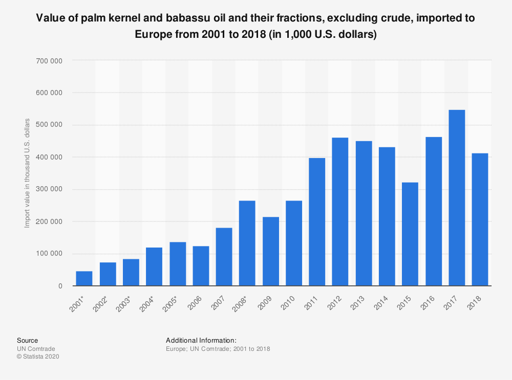 Statistic: Value of palm kernel and babassu oil and their fractions, excluding crude, imported to Europe from 2001 to 2018 (in 1,000 U.S. dollars) | Statista