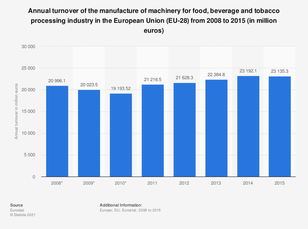 Statistic: Annual turnover of the manufacture of machinery for food, beverage and tobacco processing industry in the European Union (EU-28) from 2008 to 2015 (in million euros) | Statista