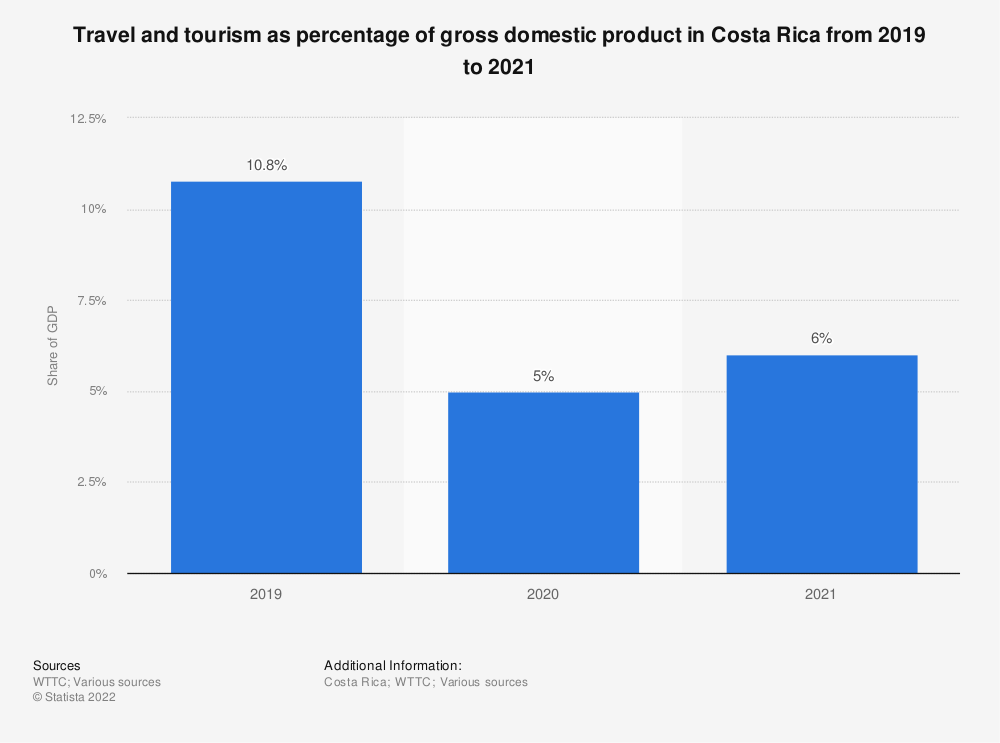 Statistic: Distribution of Costa Rica's total contribution of travel and tourism to GDP in 2017 | Statista