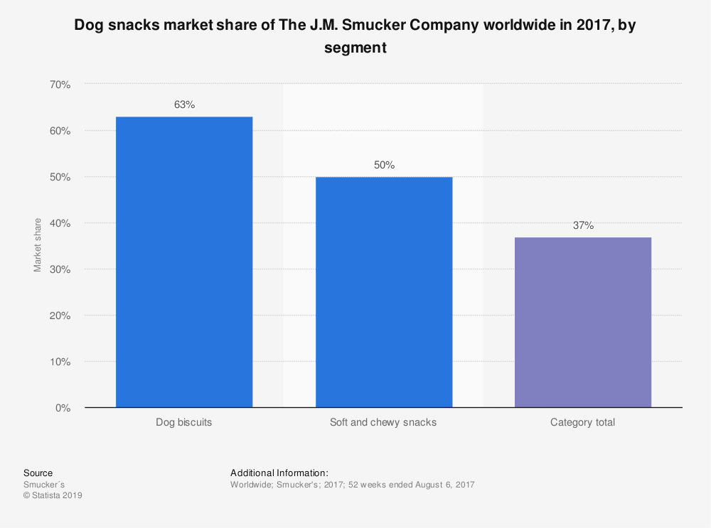 Statistic: Dog snacks market share of The J.M. Smucker Company worldwide in 2017, by segment | Statista