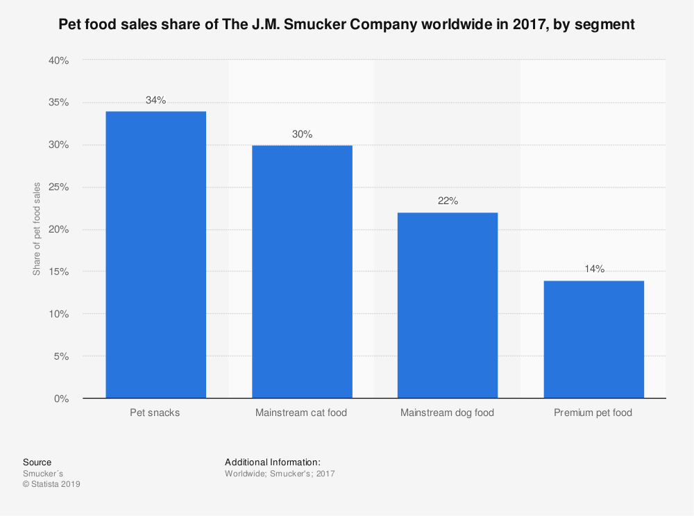 Statistic: Pet food sales share of The J.M. Smucker Company worldwide in 2017, by segment | Statista