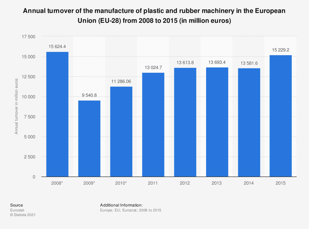Statistic: Annual turnover of the manufacture of plastic and rubber machinery in the European Union (EU-28) from 2008 to 2015 (in million euros) | Statista