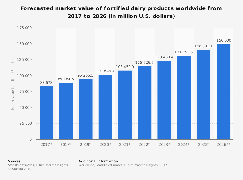 Statistic: Forecasted market value of fortified dairy products worldwide from 2017 to 2026 (in million U.S. dollars) | Statista