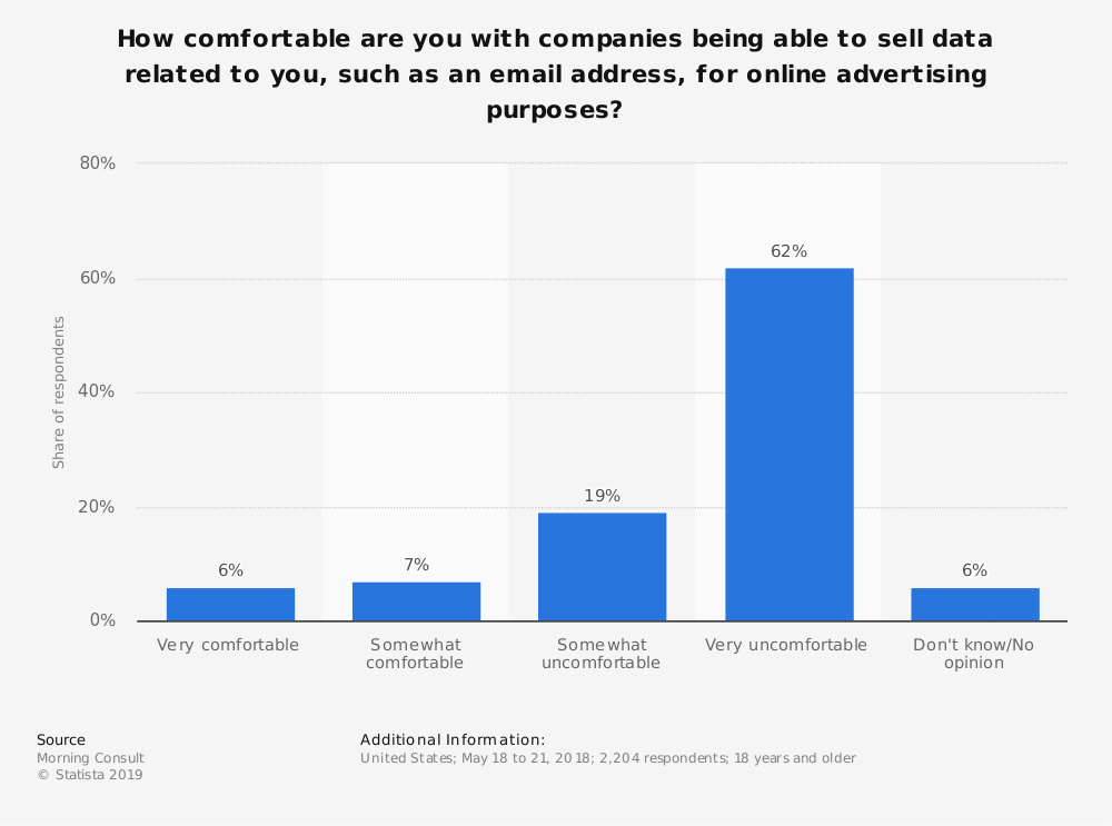 Statistic: How comfortable are you with companies being able to sell data related to you, such as an email address, for online advertising purposes? | Statista