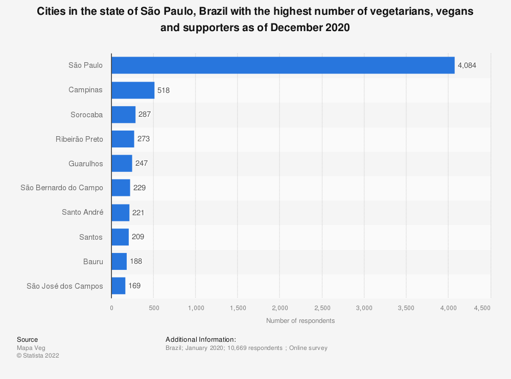 Statistic: Cities in the state of São Paulo, Brazil with the highest number of vegetarians, vegans and supporters as of December 2020 | Statista