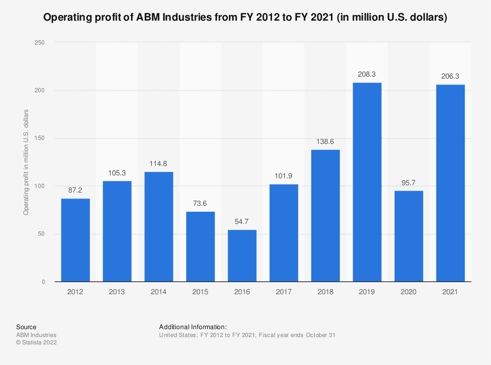 Statistic: Operating profit of ABM Industries from FY 2012 to FY 2018 (in million U.S. dollars) | Statista