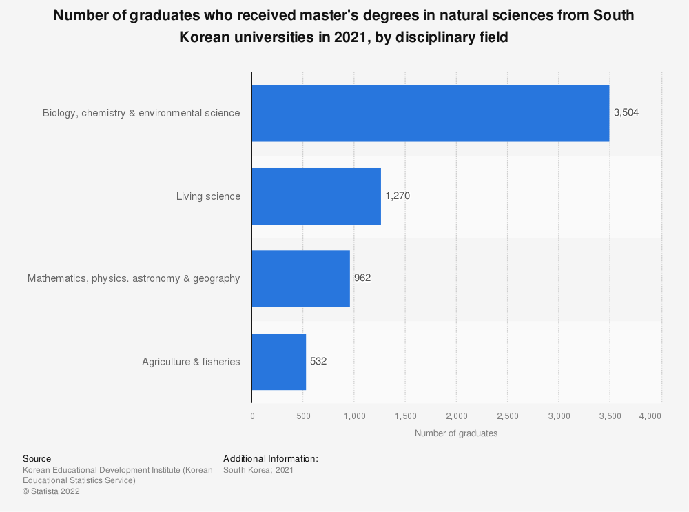 Statistic: Number of graduates who received master's degrees in natural sciences from South Korean universities in 2020, by disciplinary field  | Statista