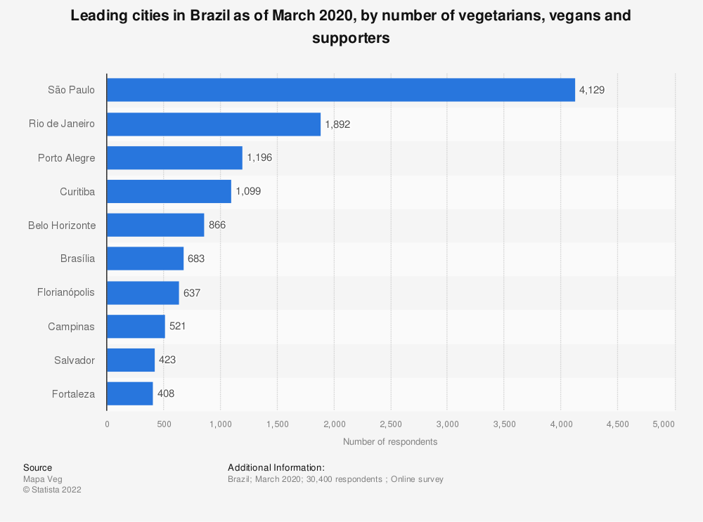 Statistic: Leading cities in Brazil as of December 2018, by number of vegetarians, vegans and supporters | Statista