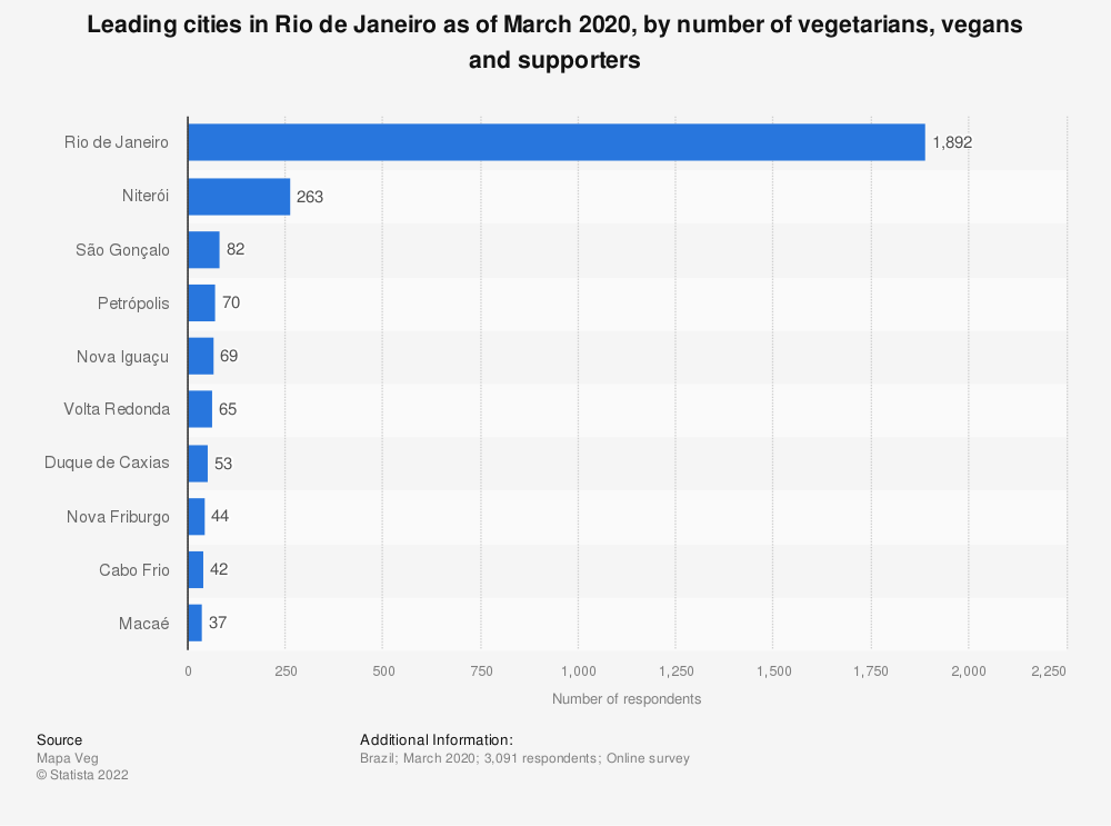 Statistic: Leading cities in Rio de Janeiro as of March 2020, by number of vegetarians, vegans and supporters | Statista