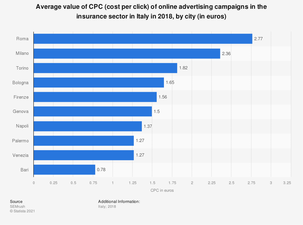 Statistic: Average value of CPC (cost per click) of online advertising campaigns in the insurance sector in Italy in 2018, by city (in euros) | Statista