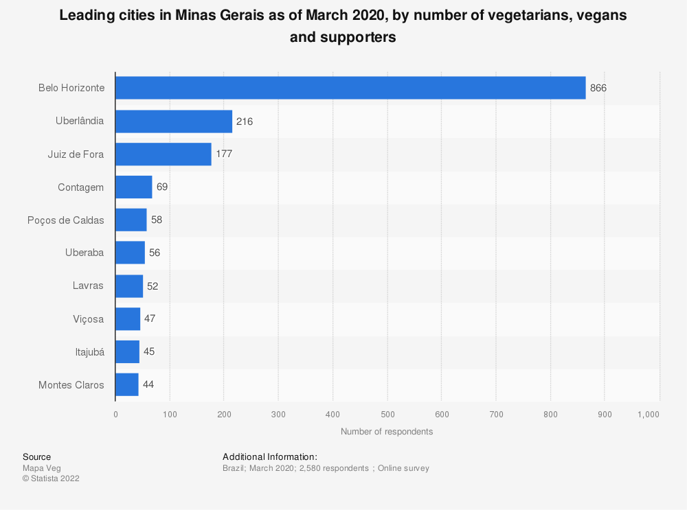 Statistic: Leading cities in Minas Gerais as of December 2018, by number of vegetarians, vegans and supporters | Statista