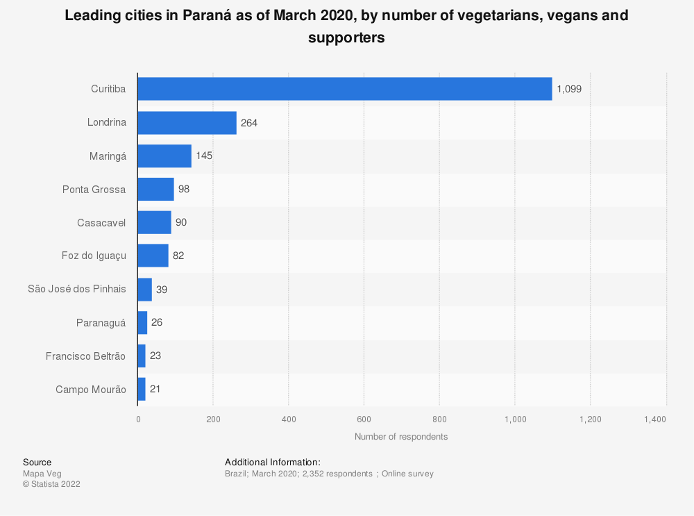 Statistic: Leading cities in Paraná as of March 2020, by number of vegetarians, vegans and supporters | Statista