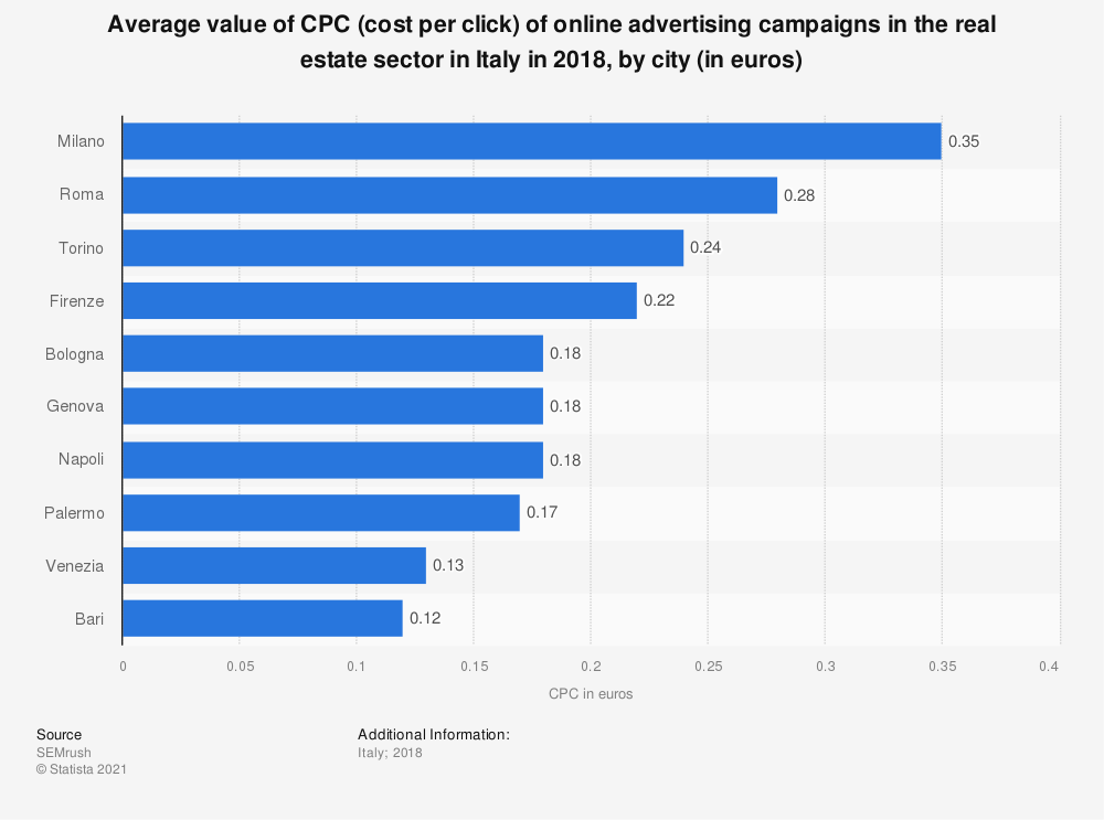 Statistic: Average value of CPC (cost per click) of online advertising campaigns in the real estate sector in Italy in 2018, by city (in euros) | Statista