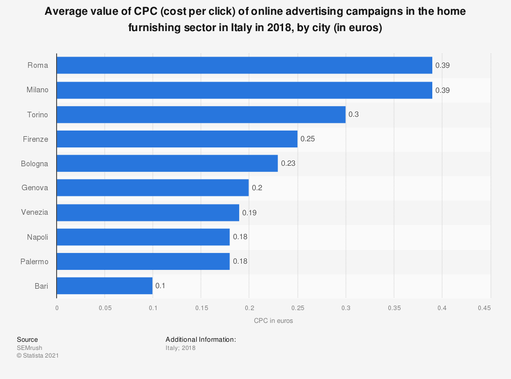 Statistic: Average value of CPC (cost per click) of online advertising campaigns in the home furnishing sector in Italy in 2018, by city (in euros) | Statista