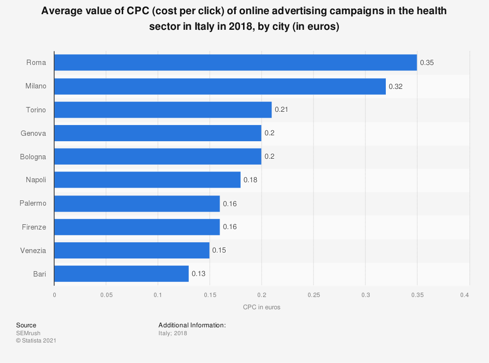 Statistic: Average value of CPC (cost per click) of online advertising campaigns in the health sector in Italy in 2018, by city (in euros) | Statista