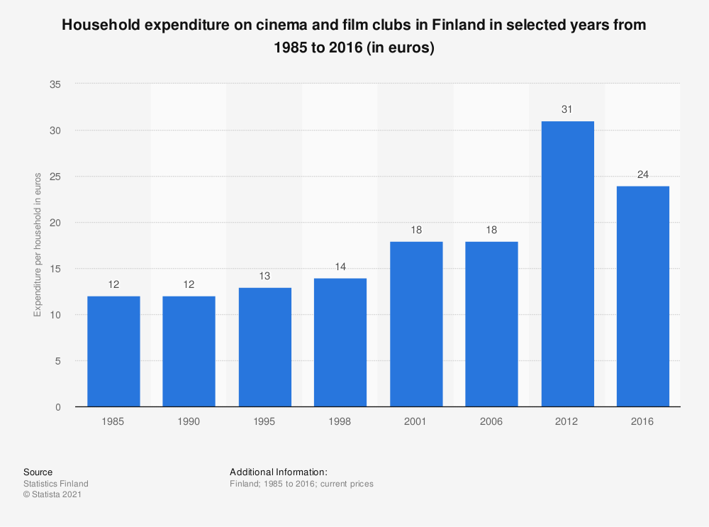 Statistic: Household expenditure on cinema and film clubs in Finland in selected years from 1985 to 2016 (in euros) | Statista