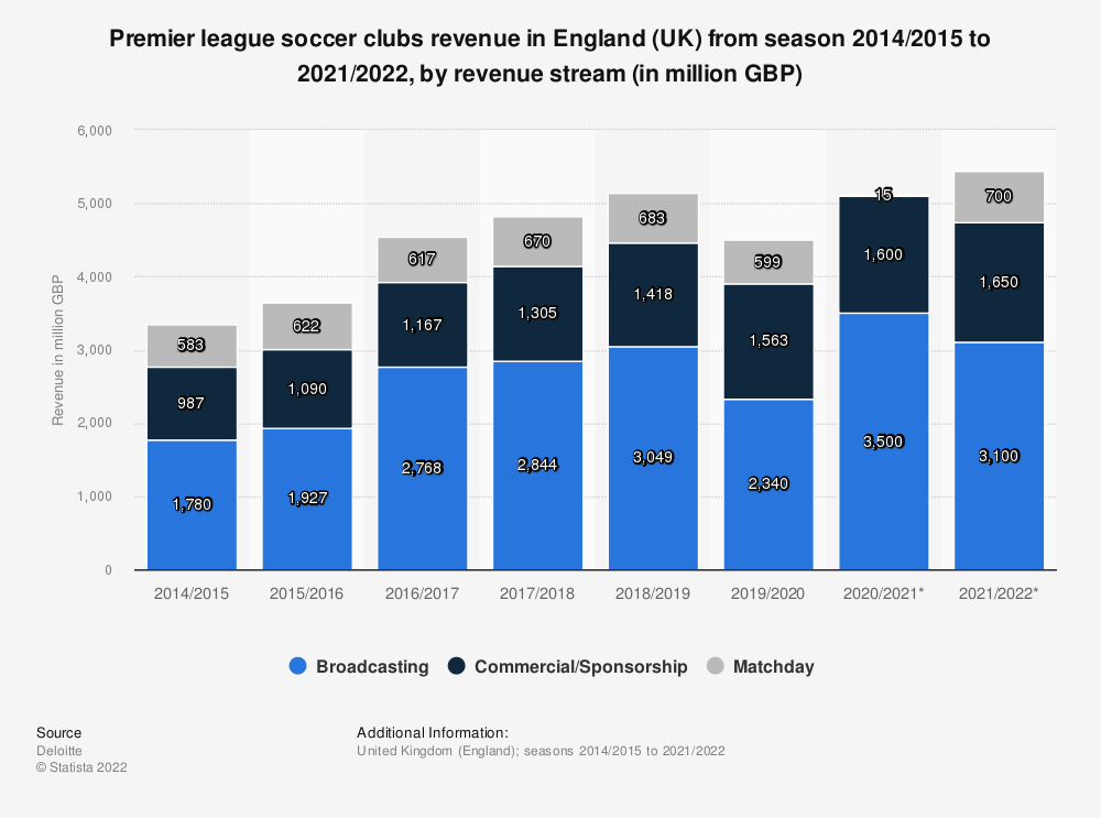 Statistic: Premier league football clubs revenue in England (UK) from 2014/15 to 2019/20, by revenue stream* (in million GBP)   Statista