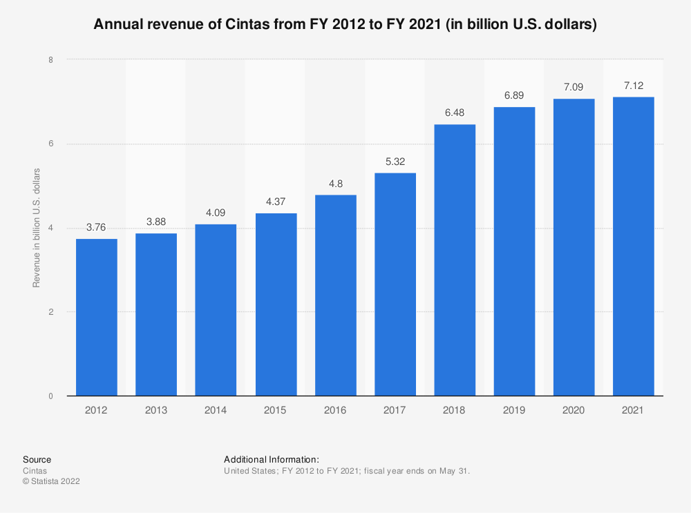 Statistic: Annual revenue of Cintas from FY 2012 to FY 2018 (in billion U.S. dollars) | Statista
