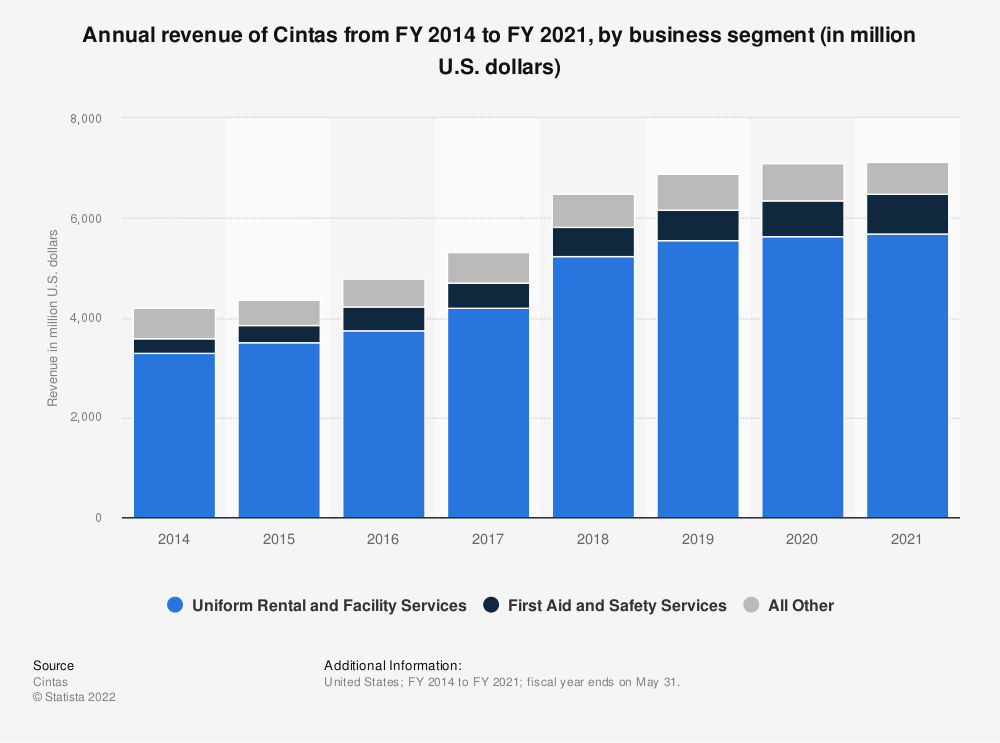 Statistic: Annual revenue of Cintas from FY 2014 to FY 2019, by business segment (in million U.S. dollars) | Statista
