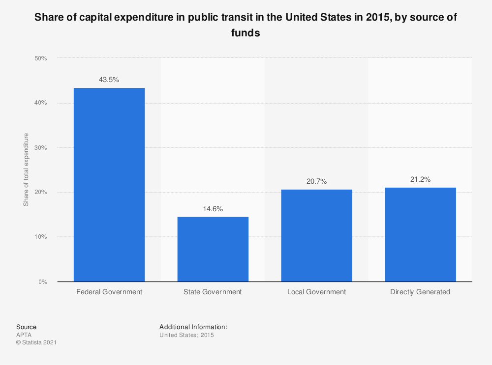 Statistic: Share of capital expenditure in public transit in the United States in 2015, by source of funds | Statista